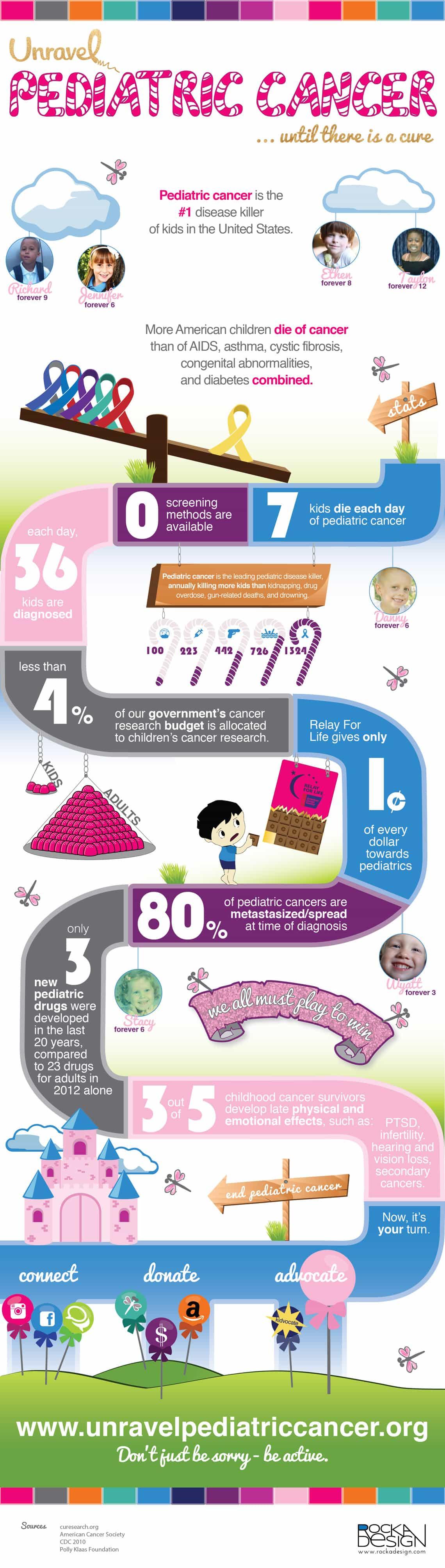 Unravel Pediatric Cancer